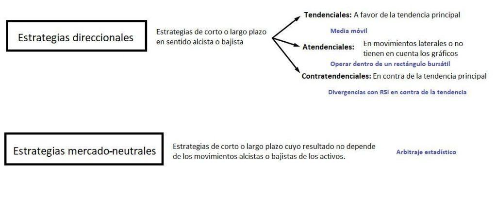 Clasificación De Estrategias 1