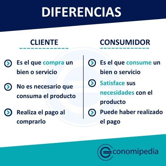 Cliente Y Consumidor