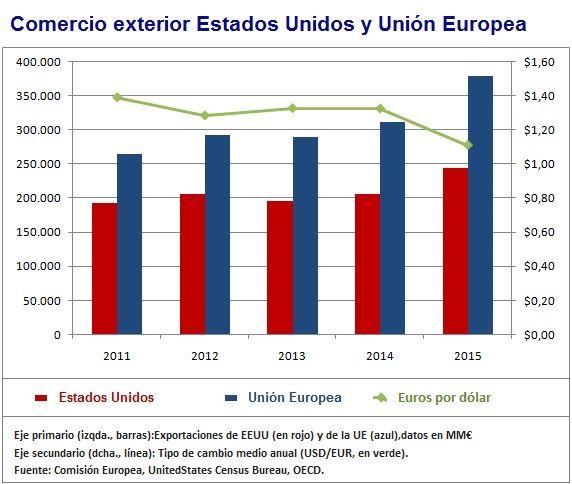 Comercio Estados Unidos y Unión Europea