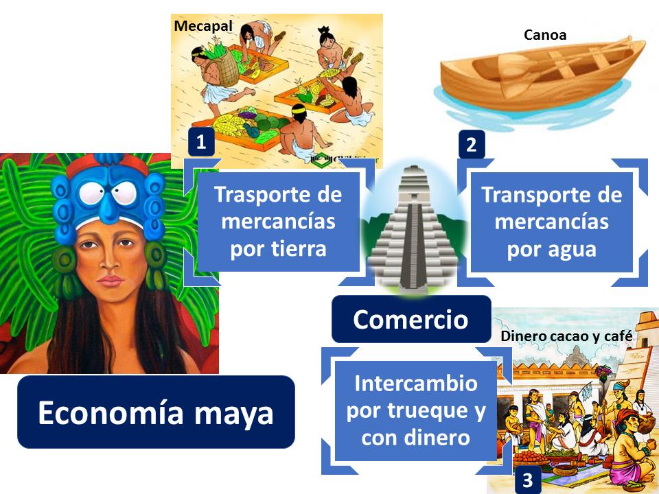 Comercio Economía Maya