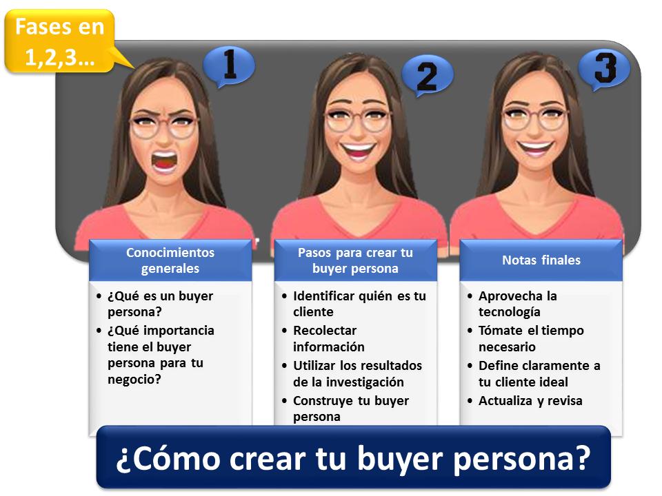 Como Crear Tu Buyer Persona 1