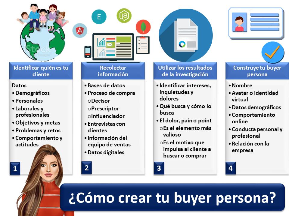 Como Crear Tu Buyer Persona 2