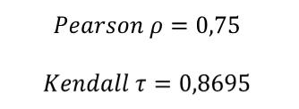 Comparación Pearson Vs Kendall