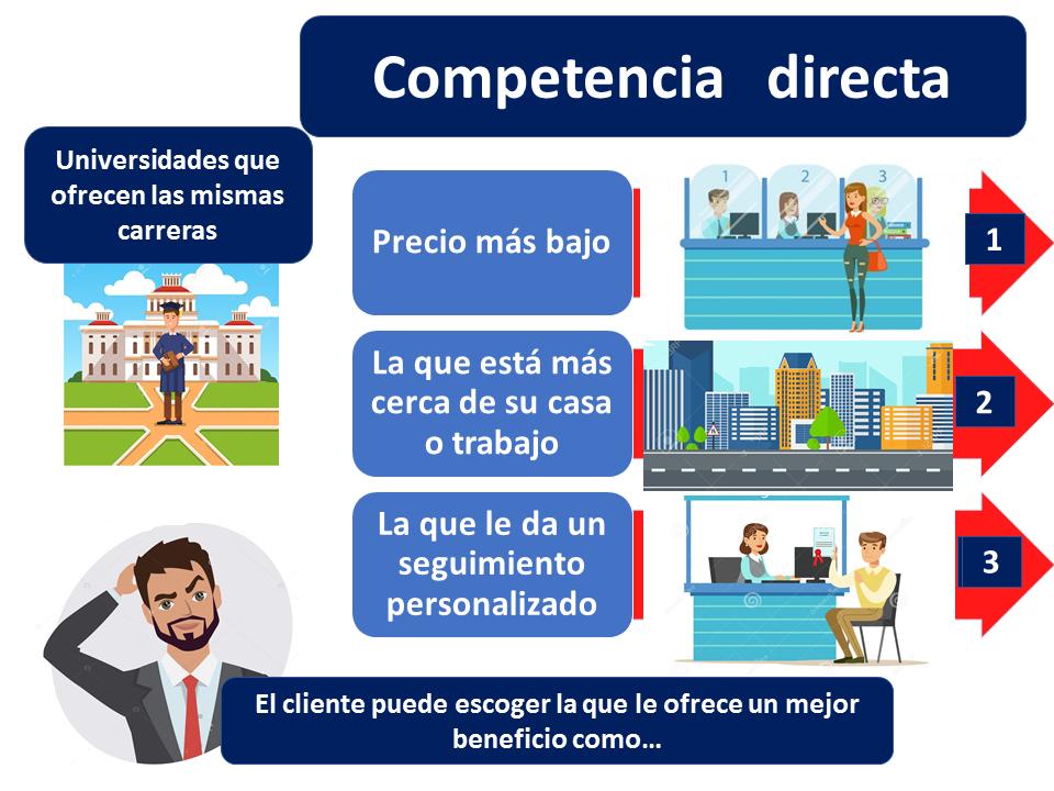 Competencia Directa Definicion