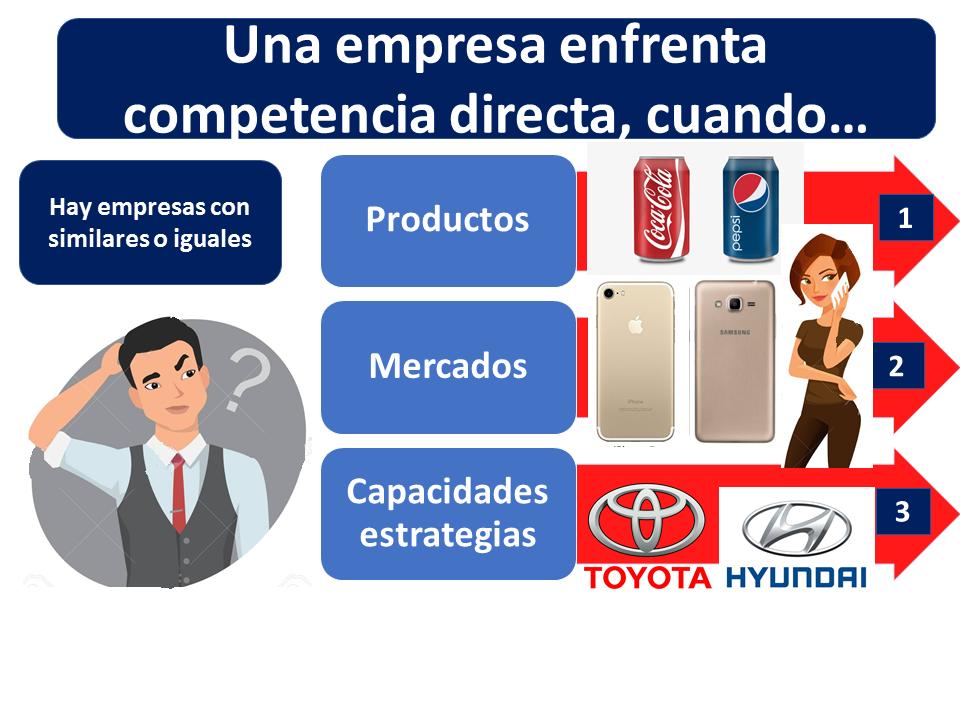 Competencia Directa Ejemplo
