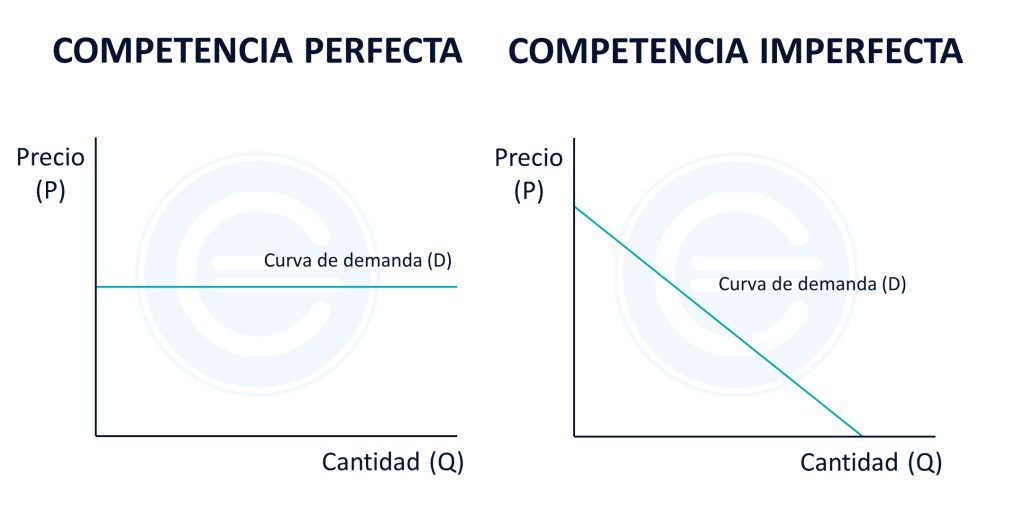 Competencia Perfecta E Imperfecta