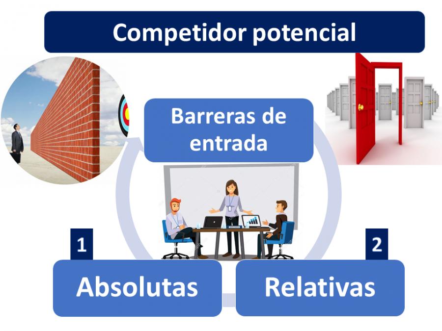 Competidor Potencial 1