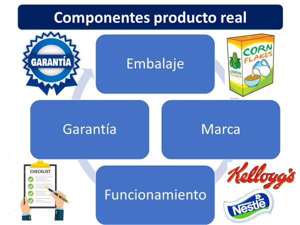 Componentes Del Producto Real