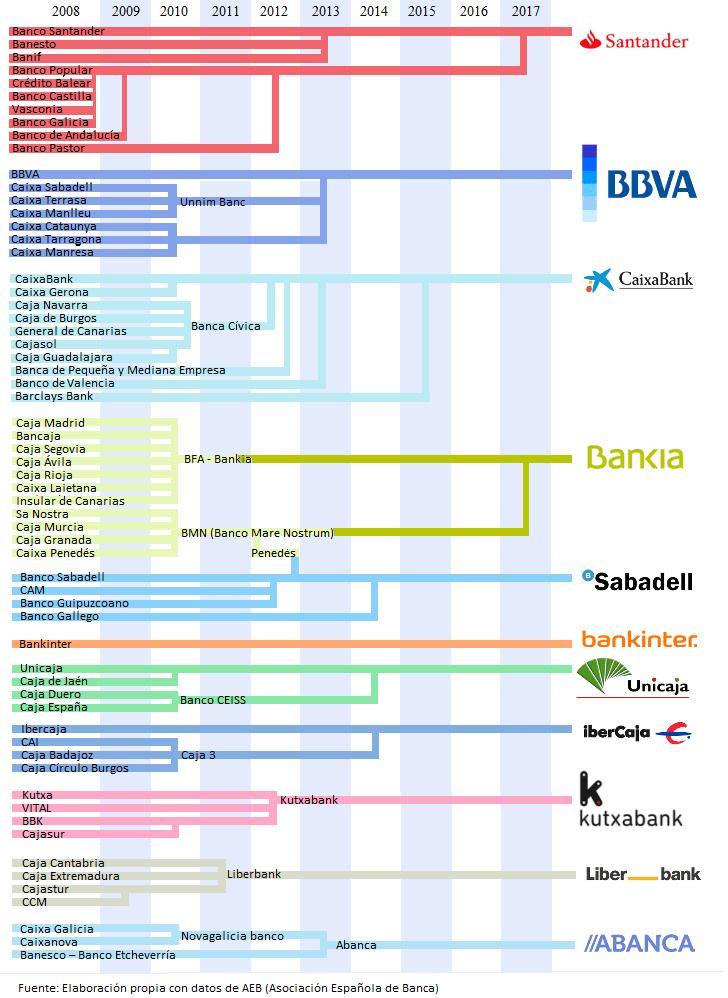 Pregunta sobre bancos Consolidaci%C3%B3n-bancaria-bancaria-espa%C3%B1ola-entre-2008-y-2017