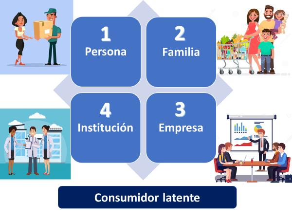 Consumidor Latente