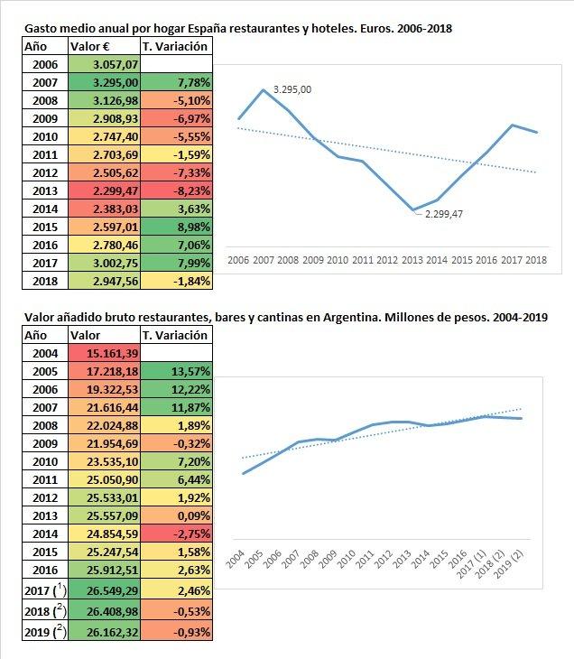 Coronavirus Y El Sector Hostelero. La Falacia De La Ventana Rota España Y Argentina
