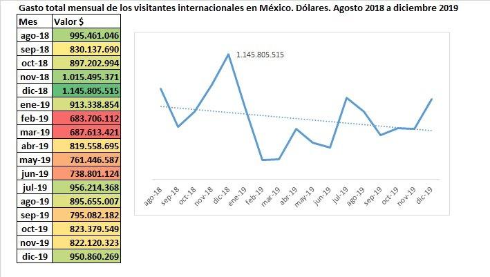 Coronavirus Y El Sector Hostelero. La Falacia De La Ventana Rota México