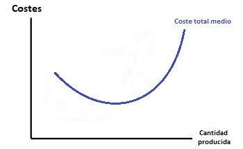 Coste Medio Curva