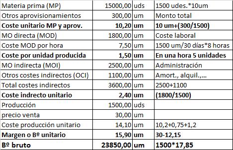 Costo De Produccion 1