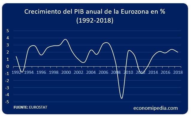 Crecimiento Pib Anual De La Eurozona En Porcentaje