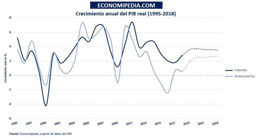 Crecimiento Del Pib Real Colombia