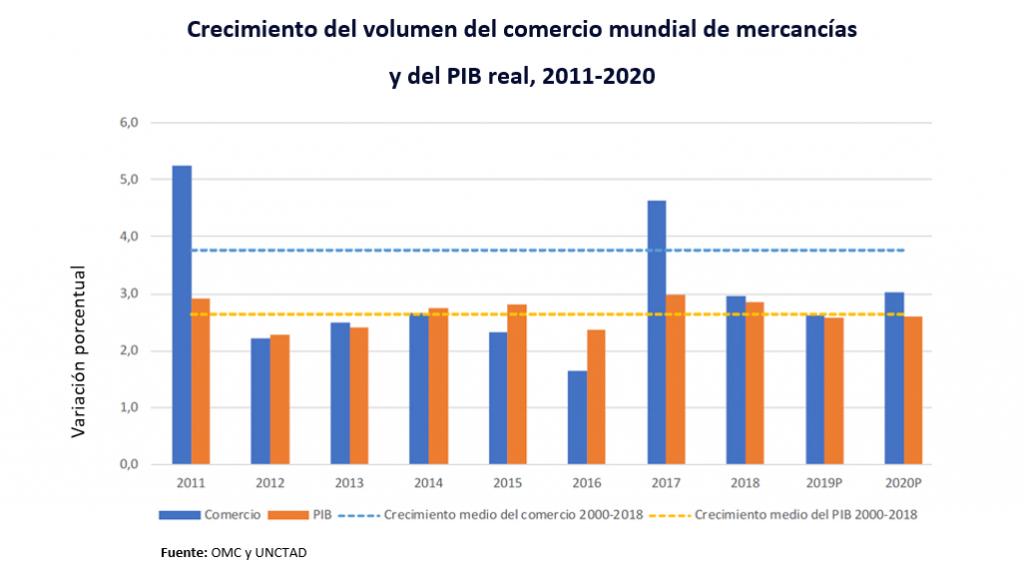 Crecimiento Del Volumen Del Comercio Mundial De Mercancías
