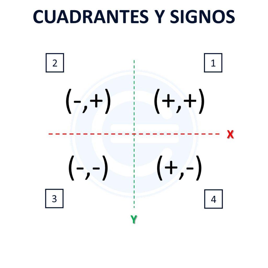 Cuadrantes Y Signos Plano Cartesiano