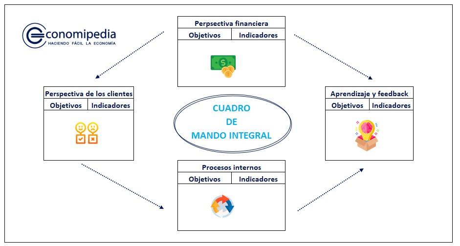 Cuadro De Mango Integral Balance Scorecard