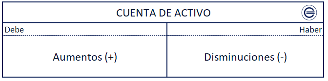 Cuenta De Activo