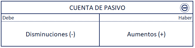 Cuenta De Pasivo
