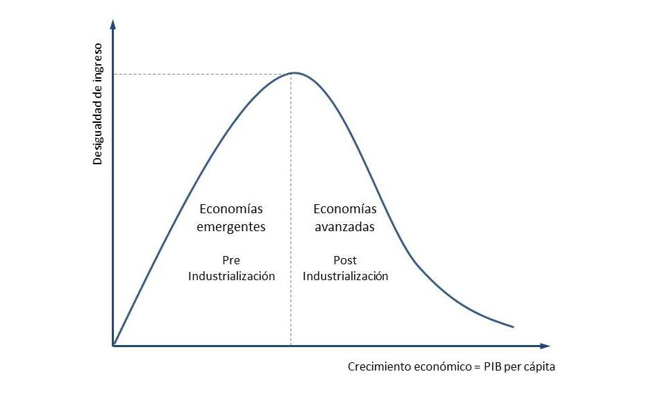 Curva Kuznets 1