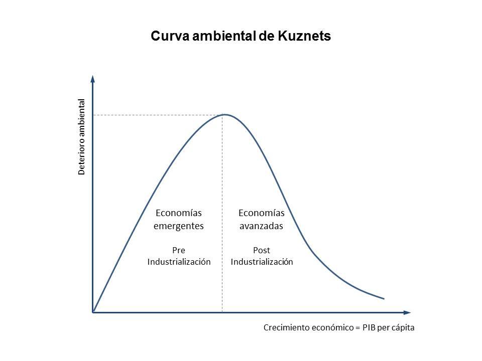 Curva Ambiental Kuznets