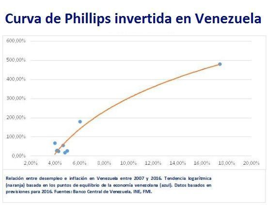 Curva de Phillips invertida en Venezuela