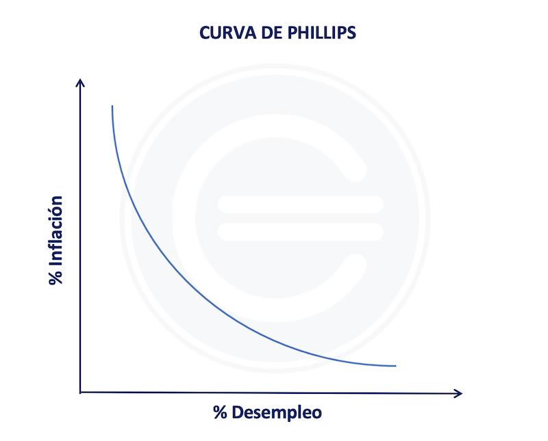Curva De Phillips
