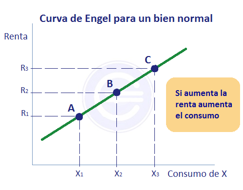 Curva de engel bien normal