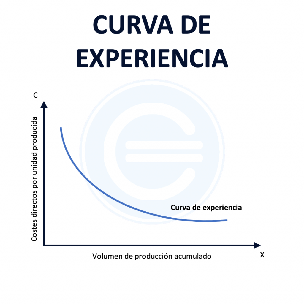 Curva De Experiencia