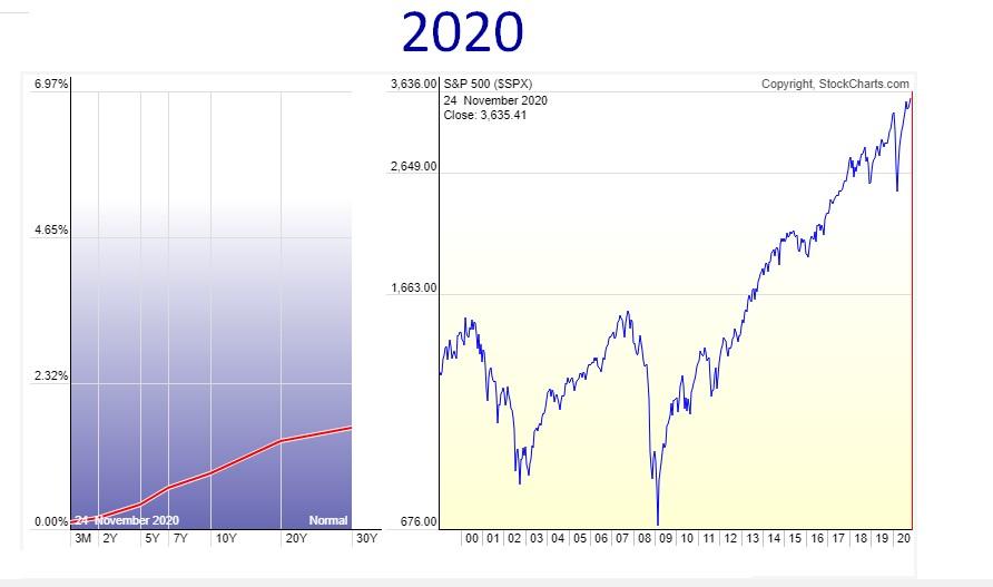 Curva De Tipos 2020