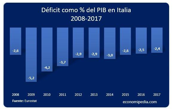 Evolución déficit de Italia