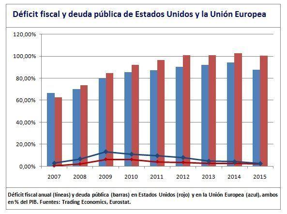 Déficit y deuda pública Europa y Estados Unidos
