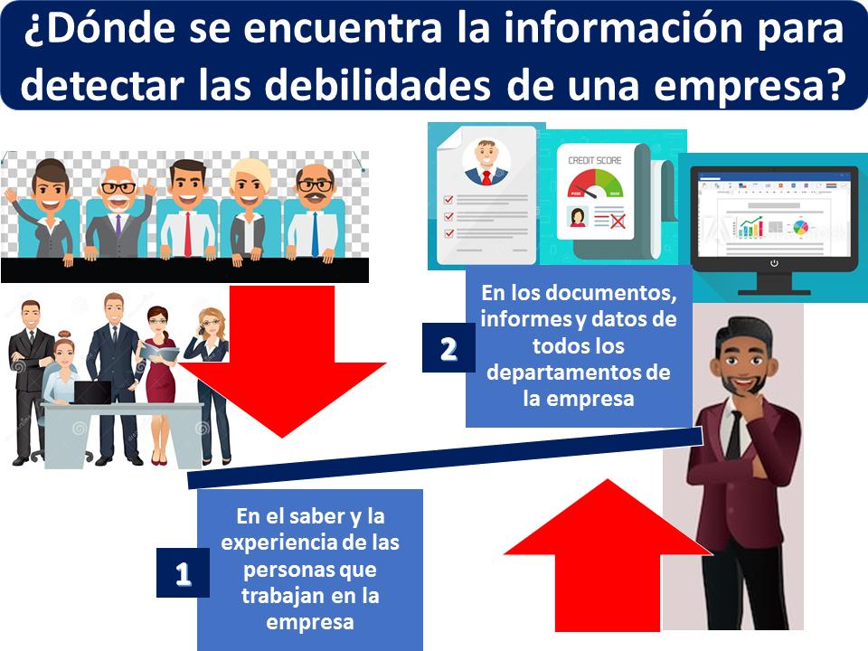 Dónde Se Encuentra La Información Para Detectar Las Debilidades De Una Empresa