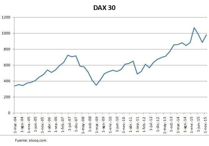 Dax 30 Definición Qué Es Y Concepto Economipedia