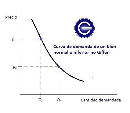 Demanda Bien normal o inferior no giffen