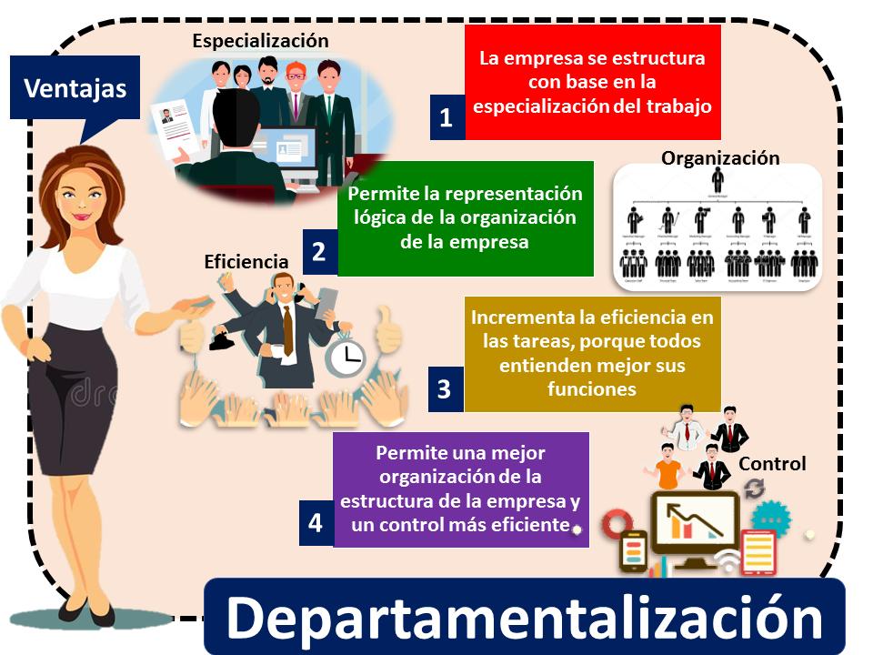 Departamentalizacion 1