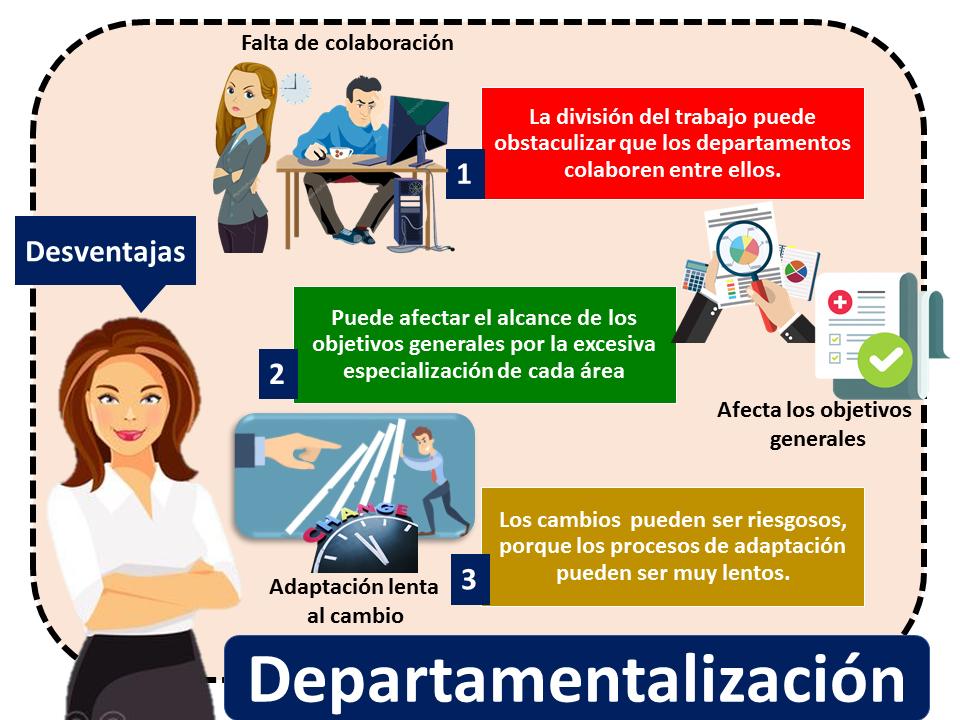 Departamentalizacion 2