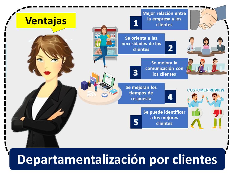 Departamentalizacion Por Clientes Ventajas