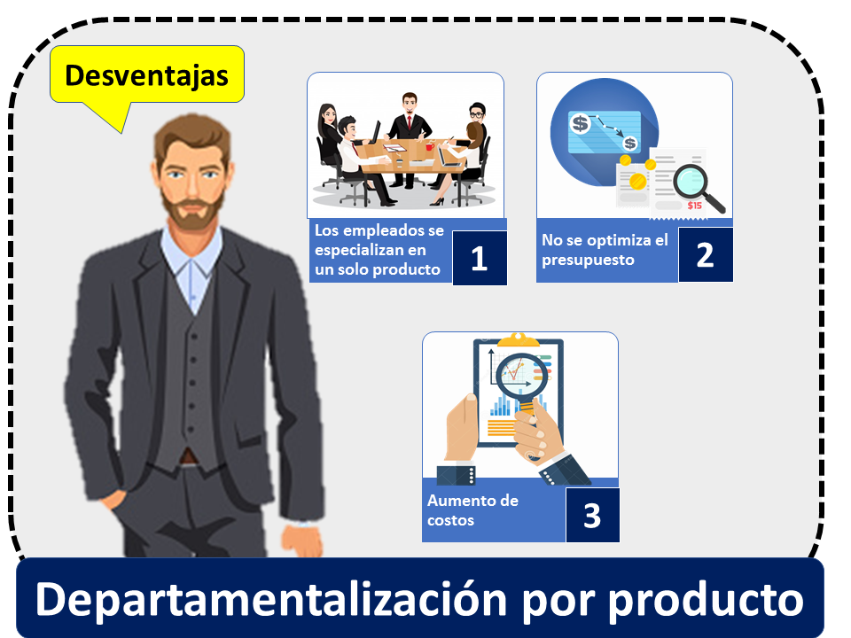 Departamentalizacion Por Producto Desventajas