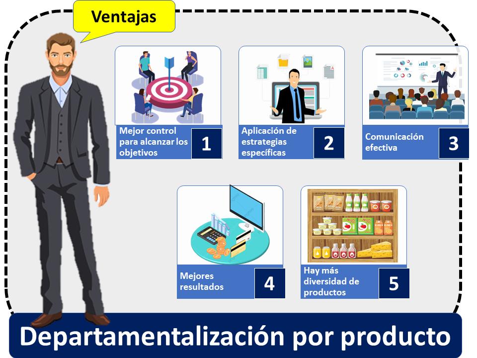 Departamentalizacion Por Producto Ventajas