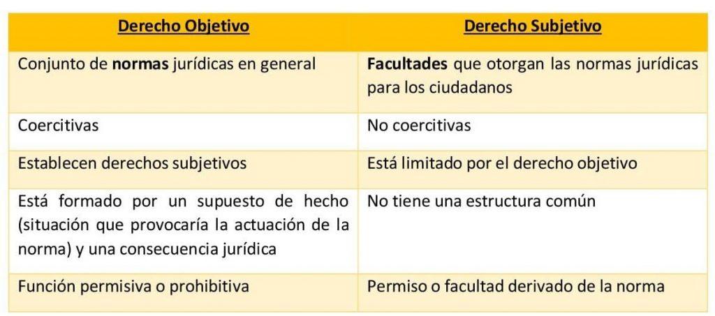 Derecho Subjetivo Imagen