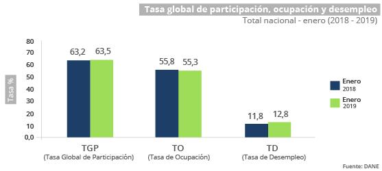 Desempleo Colombia