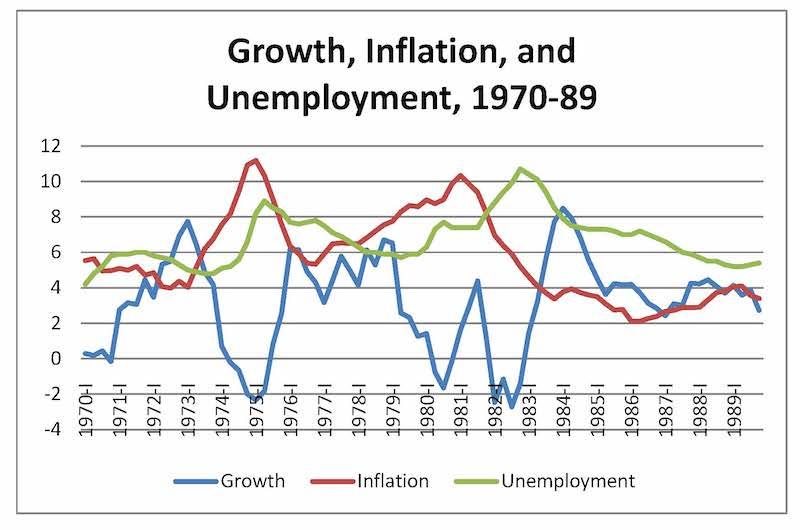 Desempleo E Inflacion 1970