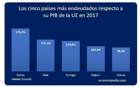 Deuda PIB Europa