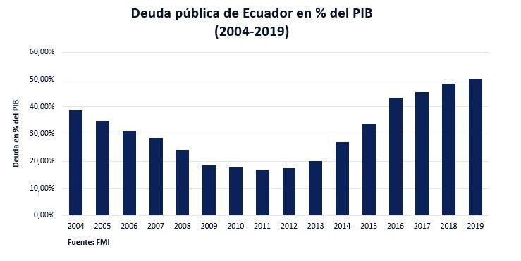 Deuda Pública Ecuador