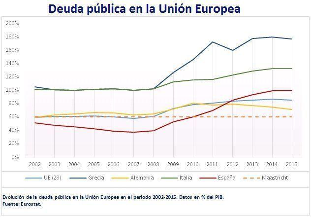 Deuda pública en la Unión Europea