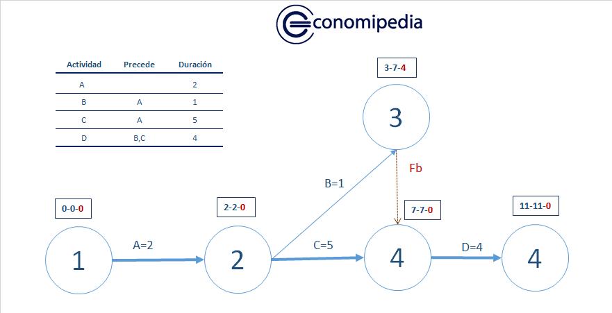 Diagrama Cpm 1