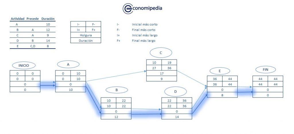 Diagrama Pert Ejemplo
